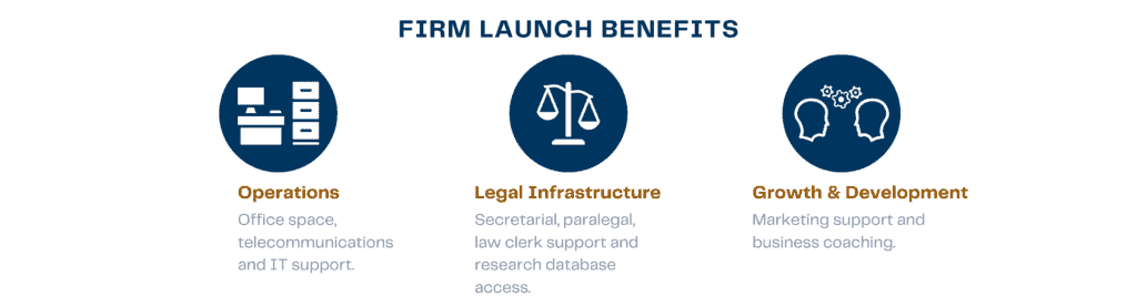 Firm Launch Benefits Icons